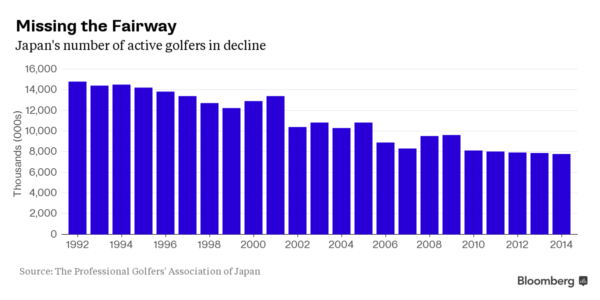Chart showing the decline of active golfers in Japan.
